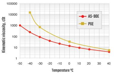 Capacitor Fluid AS-90E Viscosity Chart