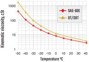 Capacitor Fluid SAS-60E Viscosity Graphic