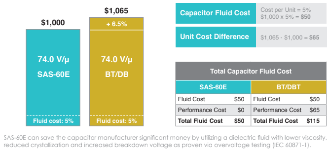 Capacitor Fluid SAS-60E Benefit Graphic